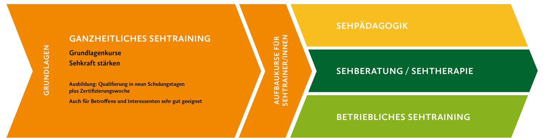 Sehakademie Starnberg Seminarübersicht